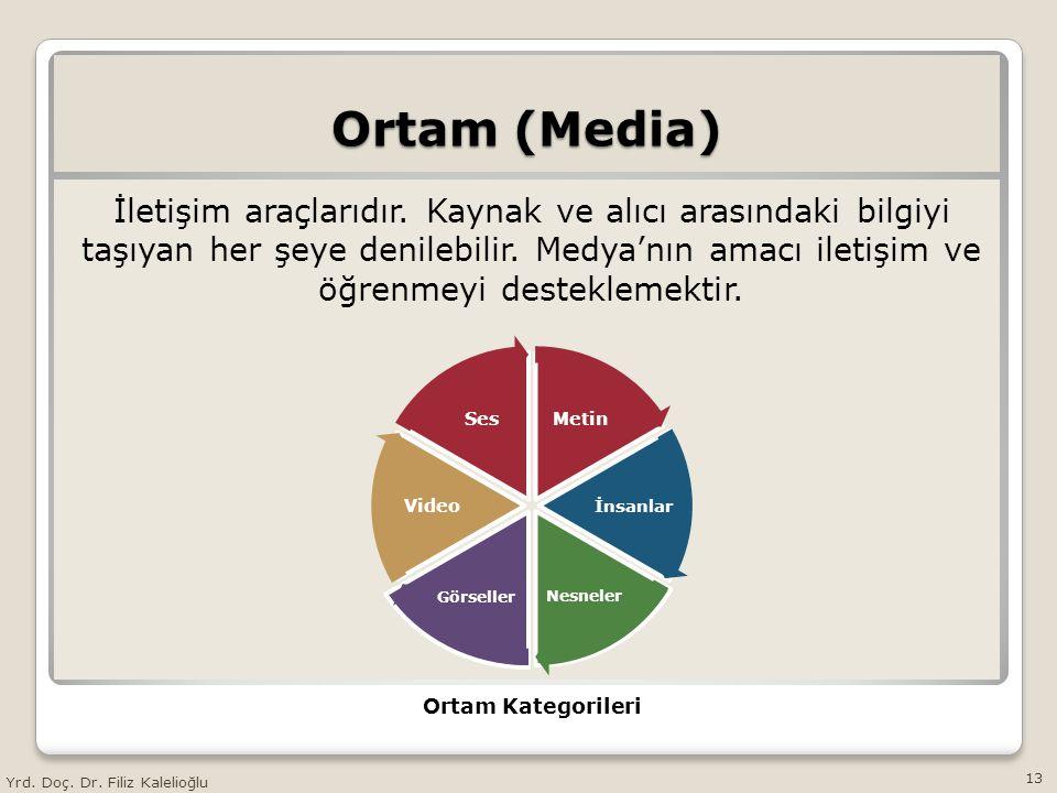 Ortam (Media) İletişim araçlarıdır. Kaynak ve alıcı arasındaki bilgiyi taşıyan her şeye denilebilir. Medya'nın amacı iletişim ve öğrenmeyi desteklemek
