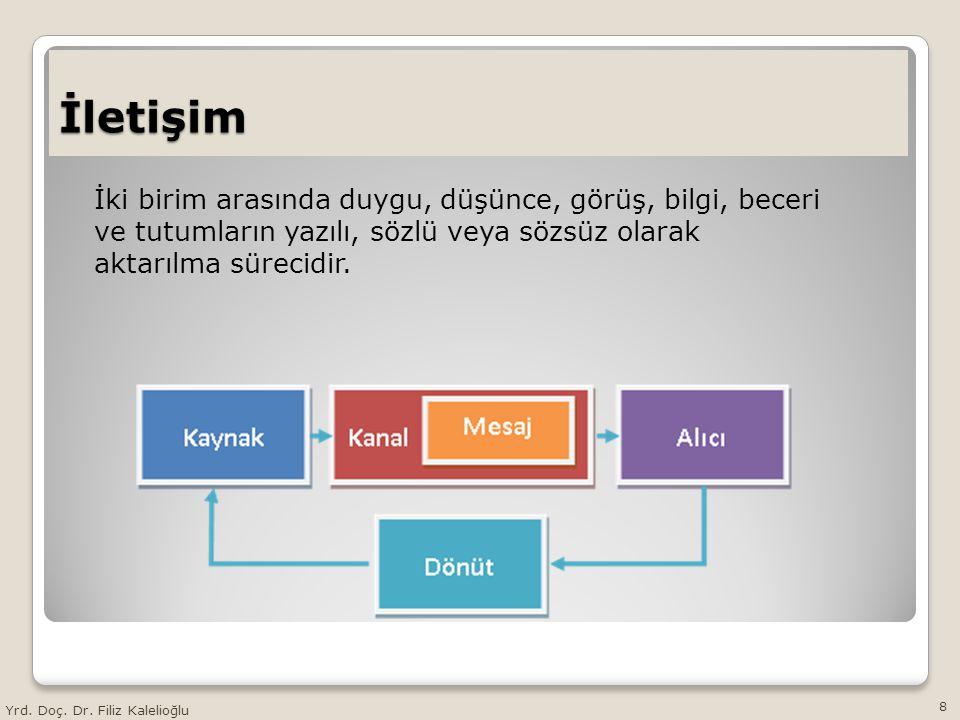 İletişim İki birim arasında duygu, düşünce, görüş, bilgi, beceri ve tutumların yazılı, sözlü veya sözsüz olarak aktarılma sürecidir.
