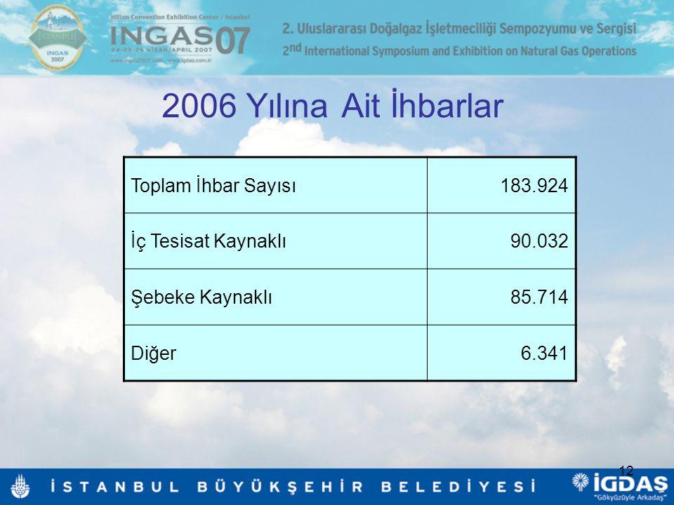 12 2006 Yılına Ait İhbarlar Toplam İhbar Sayısı183.924 İç Tesisat Kaynaklı90.032 Şebeke Kaynaklı85.714 Diğer6.341