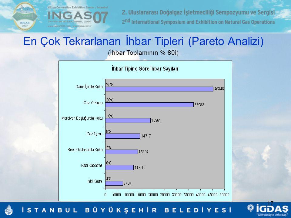 17 En Çok Tekrarlanan İhbar Tipleri (Pareto Analizi) (İhbar Toplamının % 80i)
