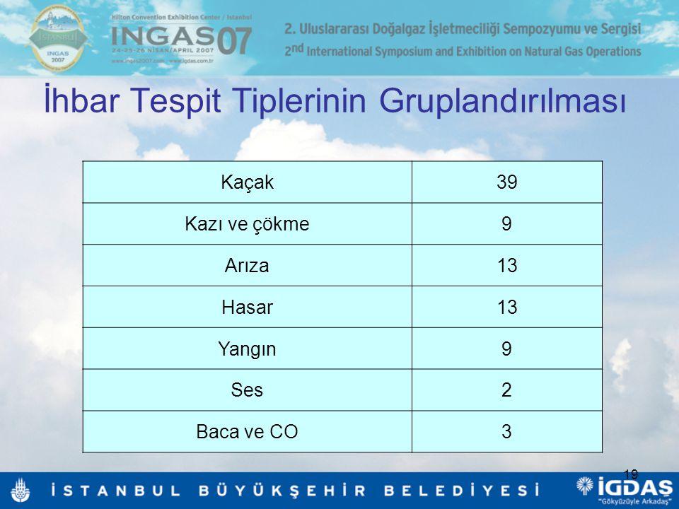 19 İhbar Tespit Tiplerinin Gruplandırılması Kaçak39 Kazı ve çökme9 Arıza13 Hasar13 Yangın9 Ses2 Baca ve CO3