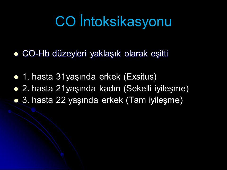 CO İntoksikasyonu CO-Hb düzeyleri yaklaşık olarak eşitti CO-Hb düzeyleri yaklaşık olarak eşitti 1. hasta 31yaşında erkek (Exsitus) 2. hasta 21yaşında