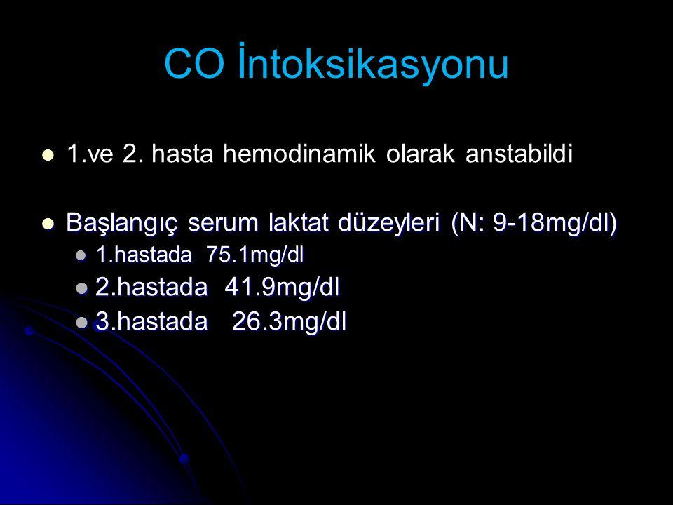 CO İntoksikasyonu 1.ve 2. hasta hemodinamik olarak anstabildi Başlangıç serum laktat düzeyleri (N: 9-18mg/dl) Başlangıç serum laktat düzeyleri (N: 9-1