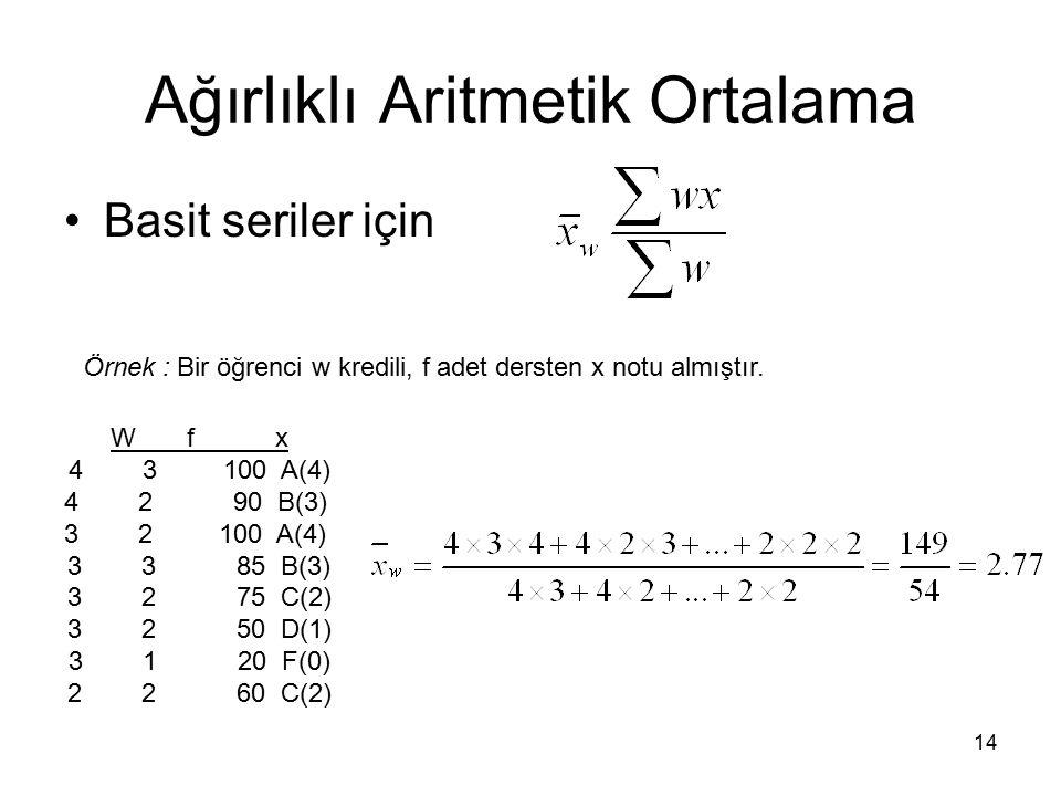 14 Ağırlıklı Aritmetik Ortalama Basit seriler için W f x 4 3 100 A(4) 4 2 90 B(3) 3 2 100 A(4) 3 3 85 B(3) 3 2 75 C(2) 3 2 50 D(1) 3 1 20 F(0) 2 2 60 C(2) Örnek : Bir öğrenci w kredili, f adet dersten x notu almıştır.