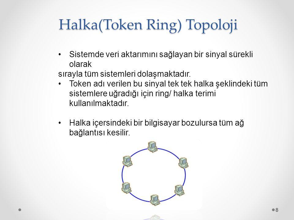 Halka(Token Ring) Topoloji 8 Sistemde veri aktarımını sağlayan bir sinyal sürekli olarak sırayla tüm sistemleri dolaşmaktadır. Token adı verilen bu si