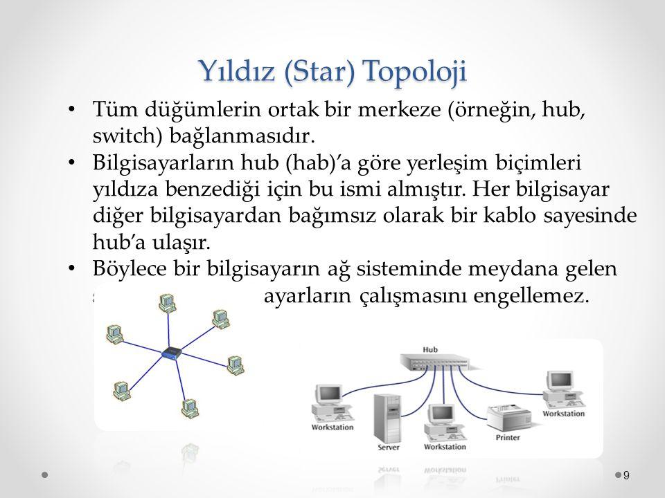 Yıldız (Star) Topoloji 9 Tüm düğümlerin ortak bir merkeze (örneğin, hub, switch) bağlanmasıdır. Bilgisayarların hub (hab)'a göre yerleşim biçimleri yı