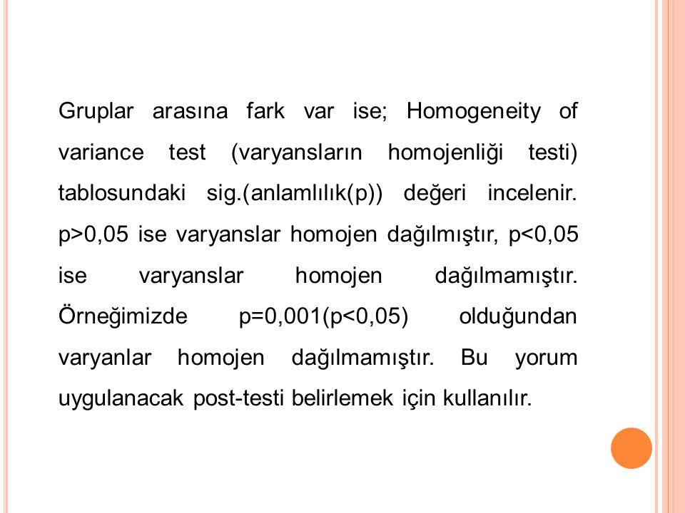 Gruplar arasına fark var ise; Homogeneity of variance test (varyansların homojenliği testi) tablosundaki sig.(anlamlılık(p)) değeri incelenir. p>0,05