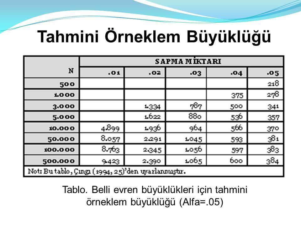 Bilimsel Araştırma Yöntemleri Tablo. Belli evren büyüklükleri için tahmini örneklem büyüklüğü (Alfa=.05) Tahmini Örneklem Büyüklüğü