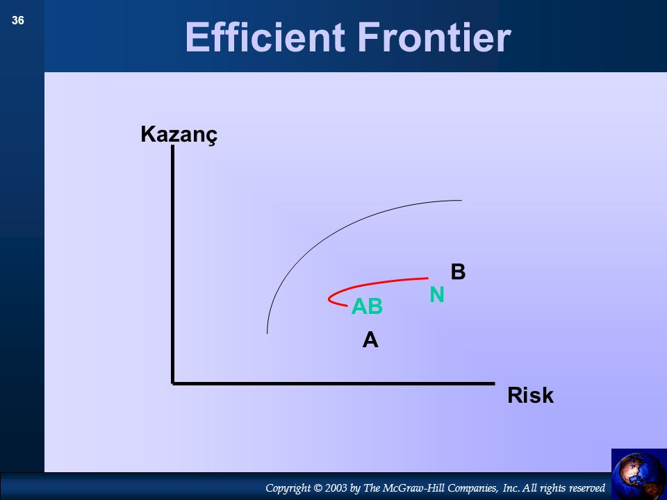 36 Copyright © 2003 by The McGraw-Hill Companies, Inc. All rights reserved Efficient Frontier A B N Kazanç Risk AB