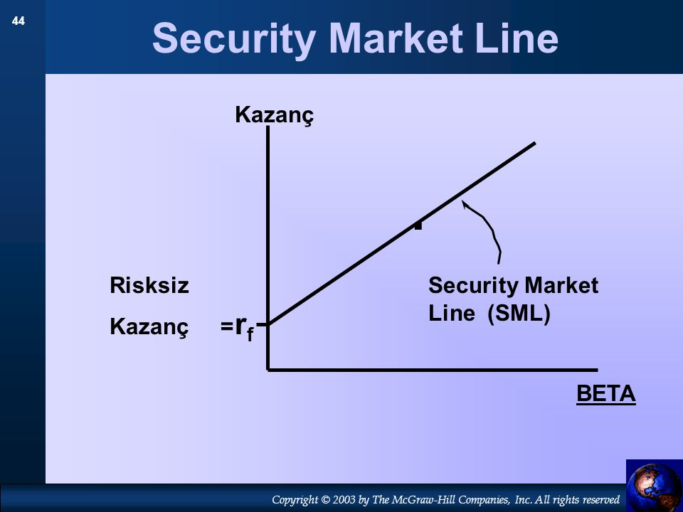 44 Copyright © 2003 by The McGraw-Hill Companies, Inc. All rights reserved Security Market Line Kazanç. rfrf Risksiz Kazanç = BETA Security Market Lin