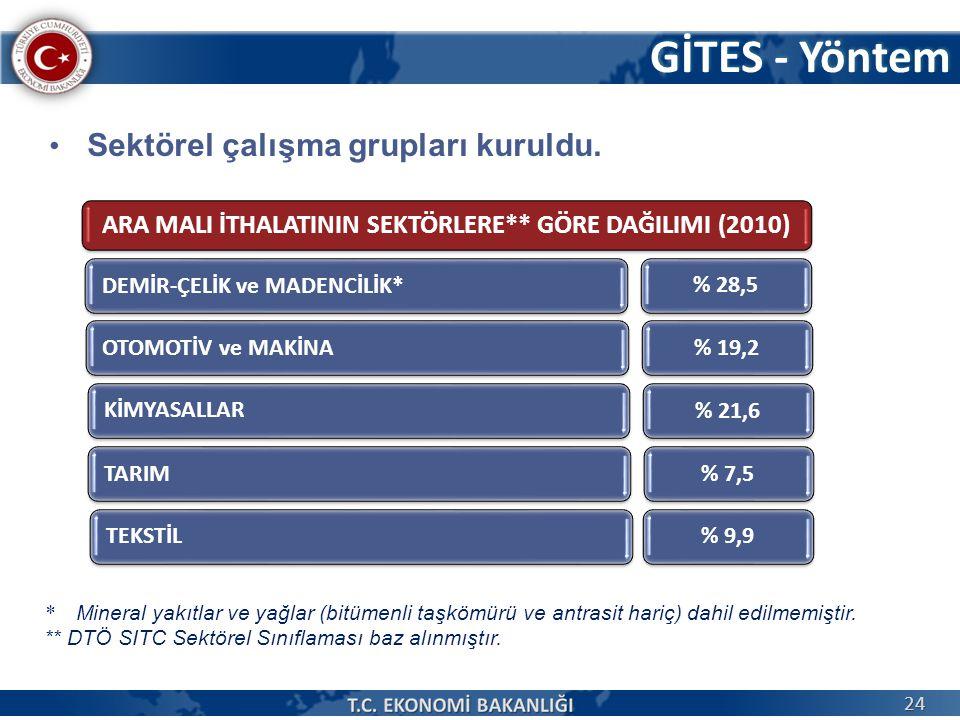 GİTES - Yöntem Sektörel çalışma grupları kuruldu. * Mineral yakıtlar ve yağlar (bitümenli taşkömürü ve antrasit hariç) dahil edilmemiştir. ** DTÖ SITC