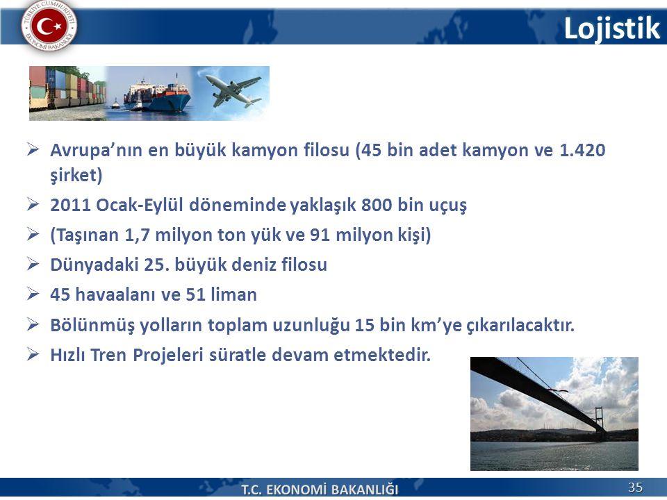 Lojistik  Avrupa'nın en büyük kamyon filosu (45 bin adet kamyon ve 1.420 şirket)  2011 Ocak-Eylül döneminde yaklaşık 800 bin uçuş  (Taşınan 1,7 mil