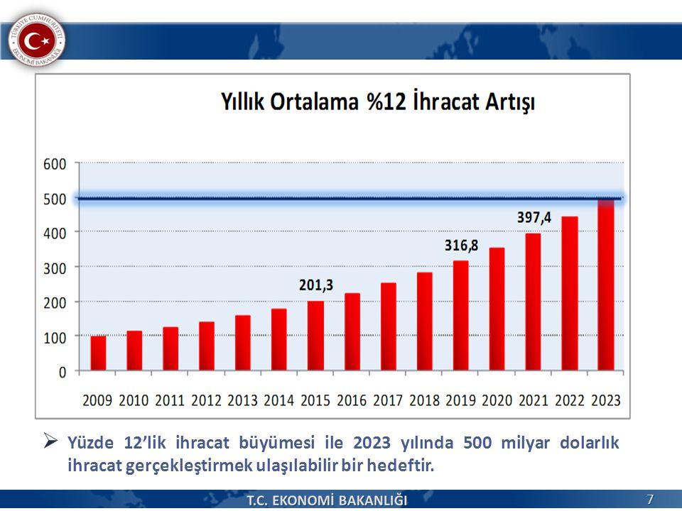  Yüzde 12'lik ihracat büyümesi ile 2023 yılında 500 milyar dolarlık ihracat gerçekleştirmek ulaşılabilir bir hedeftir. 7
