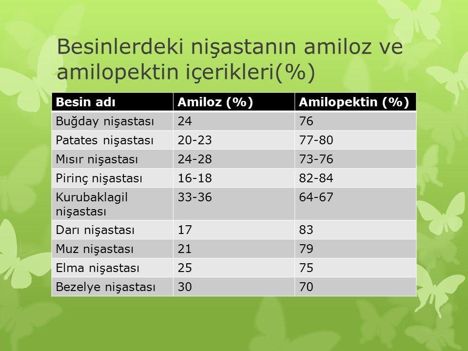 Besinlerdeki nişastanın amiloz ve amilopektin içerikleri(%) Besin adıAmiloz (%)Amilopektin (%) Buğday nişastası2476 Patates nişastası20-2377-80 Mısır nişastası24-2873-76 Pirinç nişastası16-1882-84 Kurubaklagil nişastası 33-3664-67 Darı nişastası1783 Muz nişastası2179 Elma nişastası2575 Bezelye nişastası3070