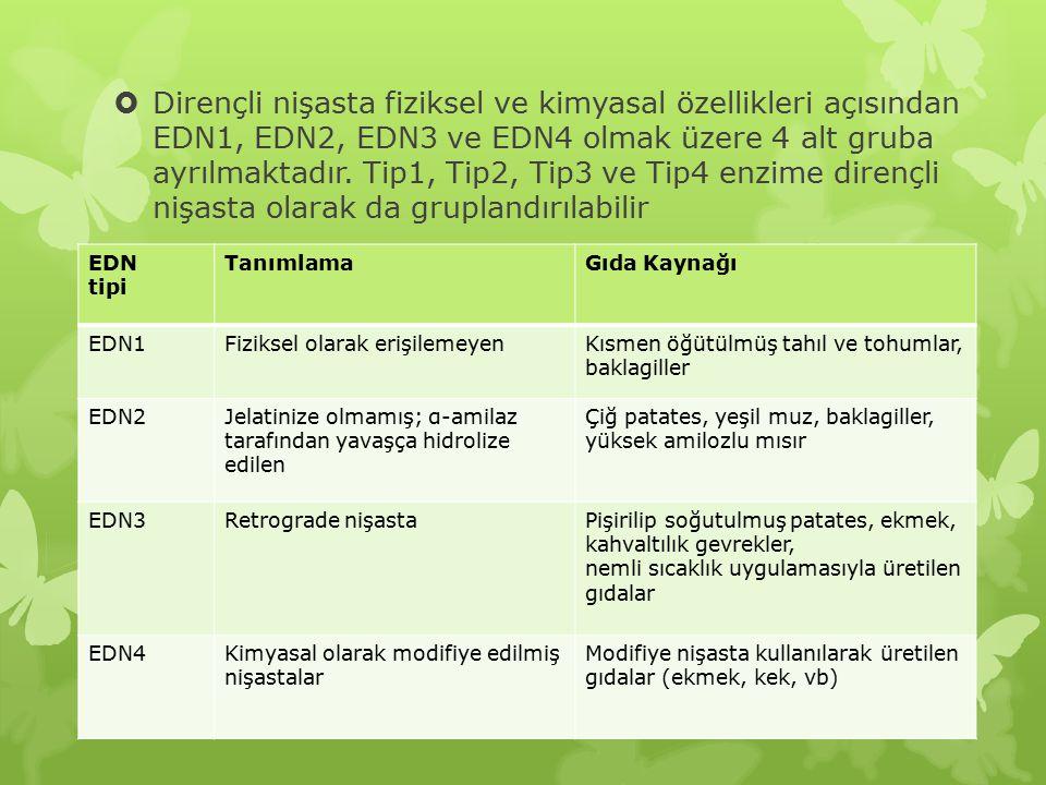 Dirençli nişasta fiziksel ve kimyasal özellikleri açısından EDN1, EDN2, EDN3 ve EDN4 olmak üzere 4 alt gruba ayrılmaktadır. Tip1, Tip2, Tip3 ve Tip4