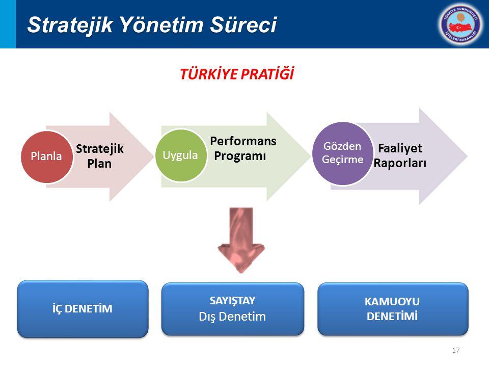 17 Stratejik Plan Planla Performans Programı Uygula Faaliyet Raporları Gözden Geçirme İÇ DENETİM SAYIŞTAY Dış Denetim SAYIŞTAY Dış Denetim KAMUOYU DENETİMİ KAMUOYU DENETİMİ Stratejik Yönetim Süreci TÜRKİYE PRATİĞİ