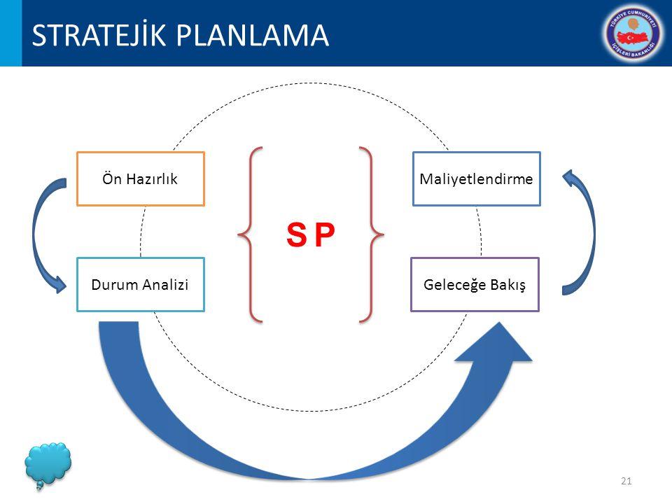 STRATEJİK PLANLAMA SP Ön Hazırlık Geleceğe BakışDurum Analizi Maliyetlendirme 21