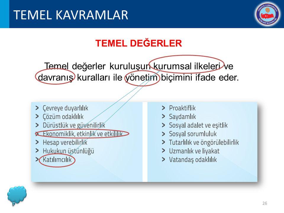 TEMEL KAVRAMLAR TEMEL DEĞERLER Temel değerler kuruluşun kurumsal ilkeleri ve davranış kuralları ile yönetim biçimini ifade eder.