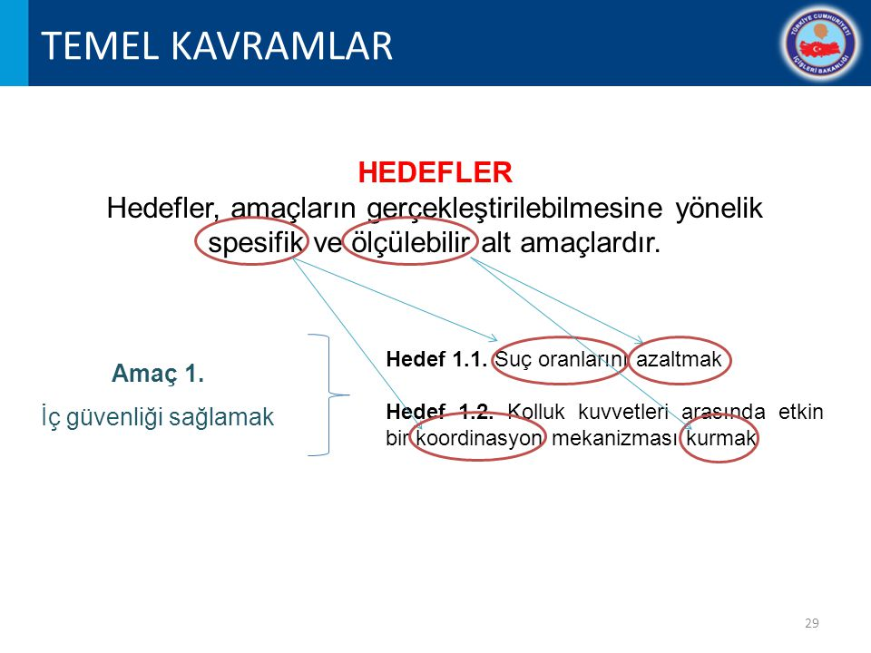 TEMEL KAVRAMLAR HEDEFLER Hedefler, amaçların gerçekleştirilebilmesine yönelik spesifik ve ölçülebilir alt amaçlardır.