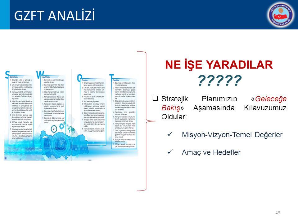 43 GZFT ANALİZİ NE İŞE YARADILAR ????.