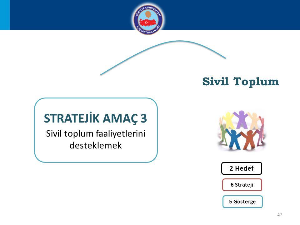 47 STRATEJİK AMAÇ 3 Sivil toplum faaliyetlerini desteklemek Sivil Toplum 2 Hedef 6 Strateji 5 Gösterge