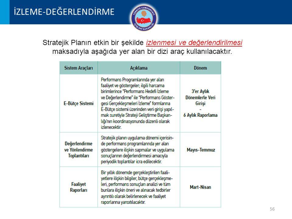 56 İZLEME-DEĞERLENDİRME Stratejik Planın etkin bir şekilde izlenmesi ve değerlendirilmesi maksadıyla aşağıda yer alan bir dizi araç kullanılacaktır.
