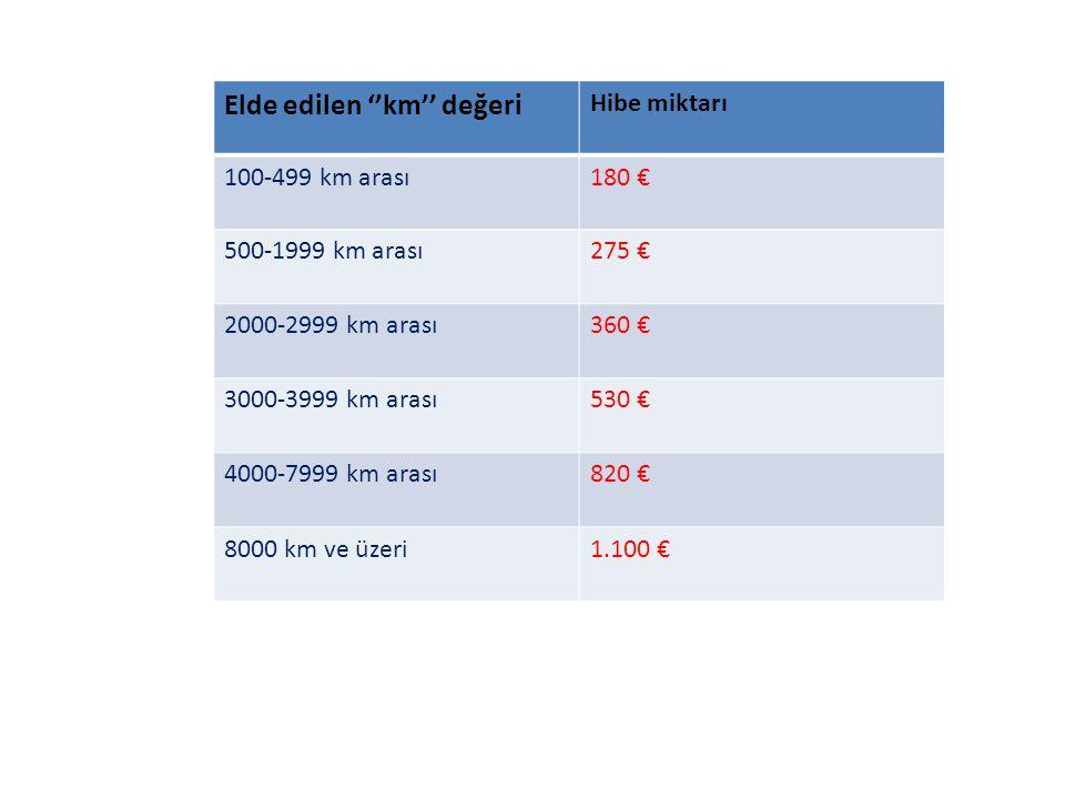 Elde edilen ''km'' değeri Hibe miktarı 100-499 km arası180 € 500-1999 km arası275 € 2000-2999 km arası360 € 3000-3999 km arası530 € 4000-7999 km arası