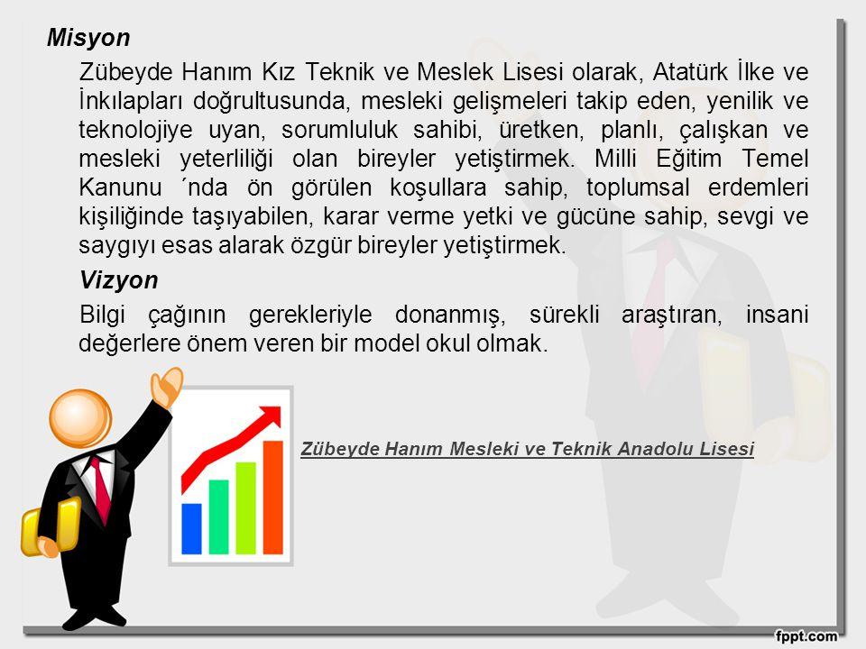 Misyon Zübeyde Hanım Kız Teknik ve Meslek Lisesi olarak, Atatürk İlke ve İnkılapları doğrultusunda, mesleki gelişmeleri takip eden, yenilik ve teknolo