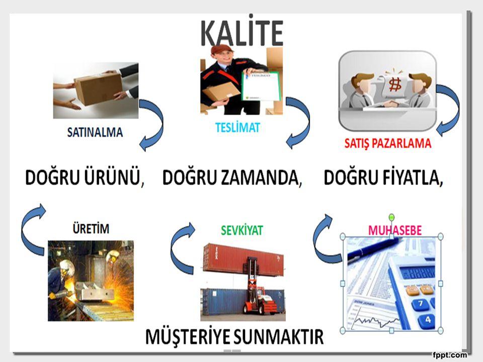 KALİTE'NİN KAZANDIRDIKLARI Müşteri memnuniyetinin artması Pazar payının artması Kârın artması Çalışan memnuniyetinin artması Maliyetlerin azalması Yüksek rekabet gücü