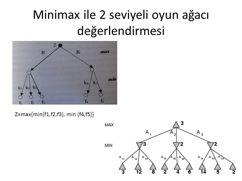 Minimax ile 2 seviyeli oyun ağacı değerlendirmesi Z=max{min(f1,f2,f3), min (f4,f5)}
