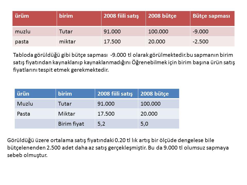 ürümbirim2008 fiili satış2008 bütçeBütçe sapması muzluTutar91.000100.000-9.000 pastamiktar17.50020.000-2.500 Tabloda görüldüğü gibi bütçe sapması -9.0