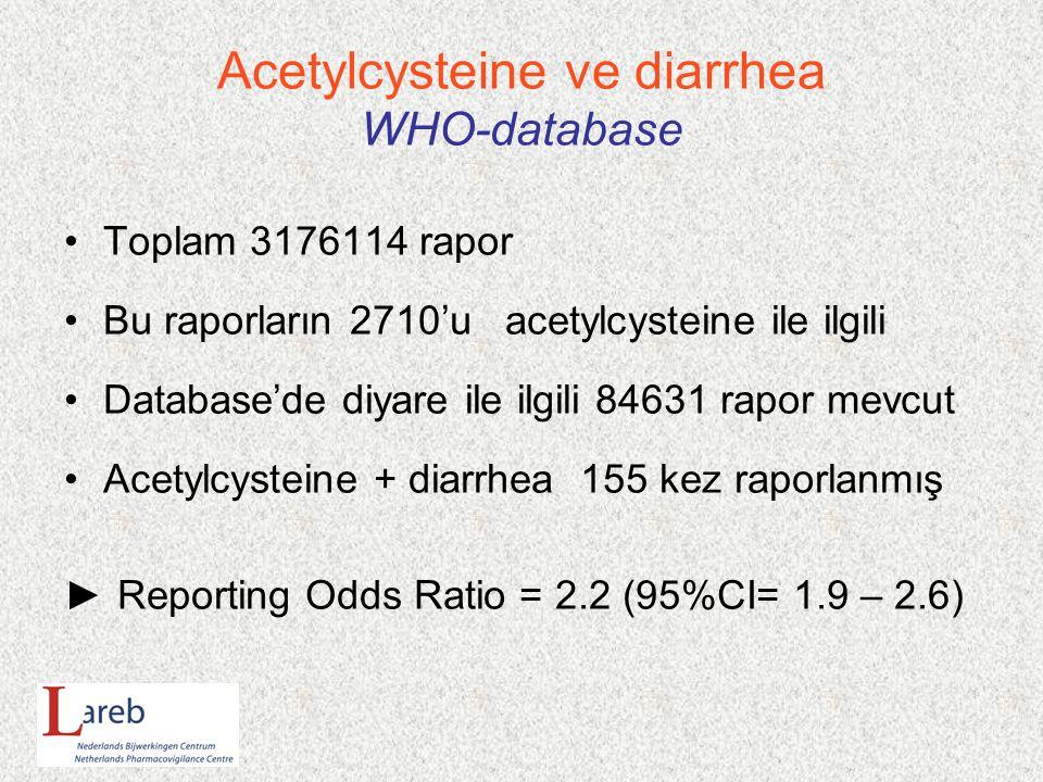 Acetylcysteine ve diarrhea WHO-database Toplam 3176114 rapor Bu raporların 2710'u acetylcysteine ile ilgili Database'de diyare ile ilgili 84631 rapor mevcut Acetylcysteine + diarrhea 155 kez raporlanmış ► Reporting Odds Ratio = 2.2 (95%CI= 1.9 – 2.6)