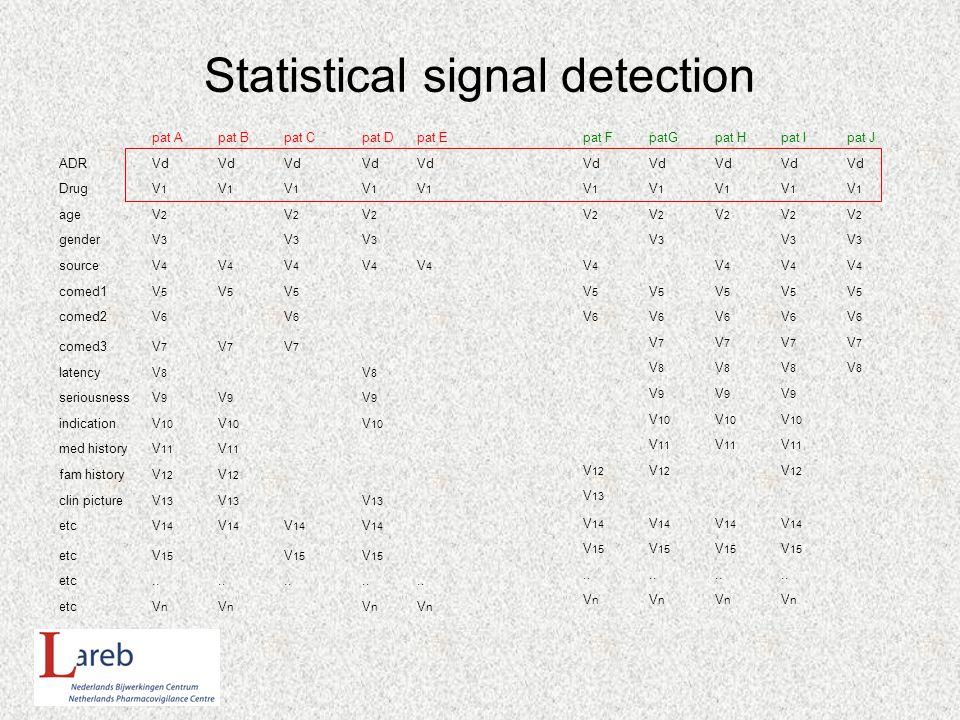 Statistical signal detection pat Apat Bpat Cpat Dpat E ADRVd DrugV1V1 V1V1 V1V1 V1V1 V1V1 ageV2V2 V2V2 V2V2 genderV3V3 V3V3 V3V3 sourceV4V4 V4V4 V4V4 V4V4 V4V4 comed1V5V5 V5V5 V5V5 comed2V6V6 V6V6 comed3V7V7 V7V7 V7V7 latencyV8V8 V8V8 seriousnessV9V9 V9V9 V9V9 indicationV 10 med historyV 11 fam historyV 12 clin pictureV 13 etcV 14 etcV 15 etc..