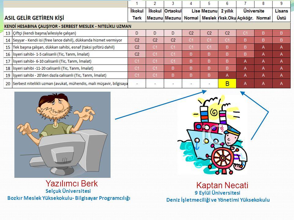 Yazılımcı Berk Kaptan Necati 9 Eylül Üniversitesi Deniz İşletmeciliği ve Yönetimi Yüksekokulu Selçuk Üniversitesi Bozkır Meslek Yüksekokulu- Bilgisayar Programcılığı