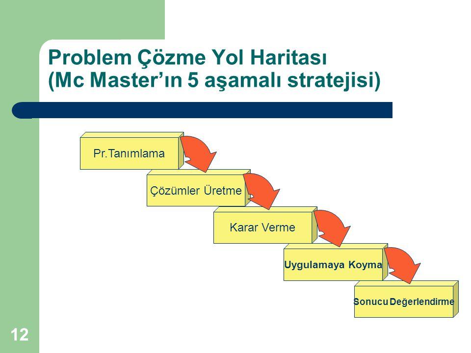 12 Problem Çözme Yol Haritası (Mc Master'ın 5 aşamalı stratejisi) Pr.Tanımlama Çözümler Üretme Karar Verme Uygulamaya Koyma Sonucu Değerlendirme