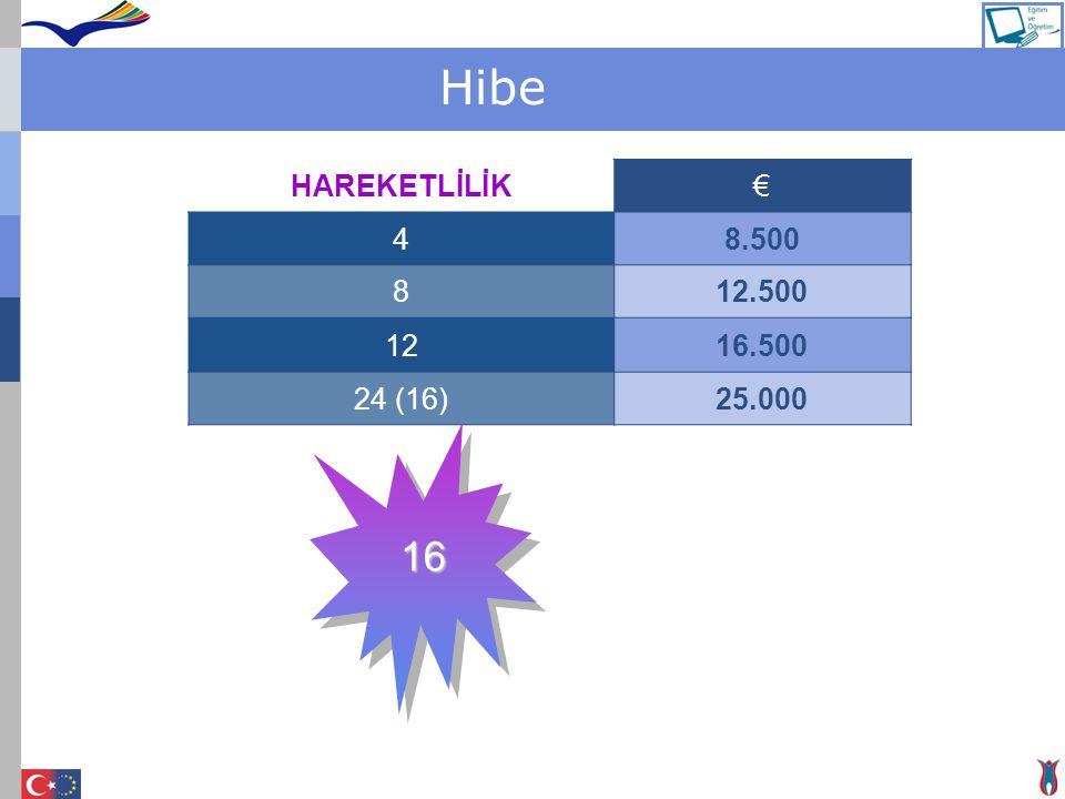 Hibe HAREKETLİLİK€ 48.500 812.500 1216.500 24 (16)25.000 16