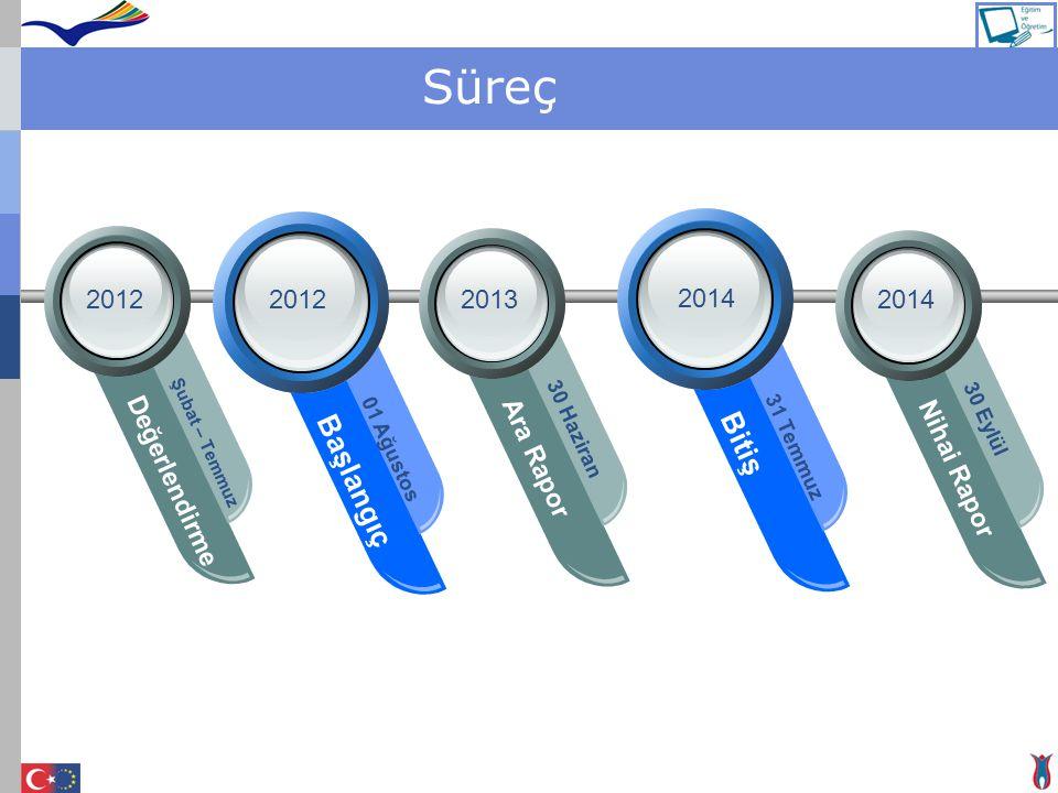 Süreç Değerlendirme Şubat – Temmuz Nihai Rapor 30 Eylül Bitiş 31 Temmuz Ara Rapor 30 Haziran 20122013 2014 Başlangıç 01 Ağustos 2012