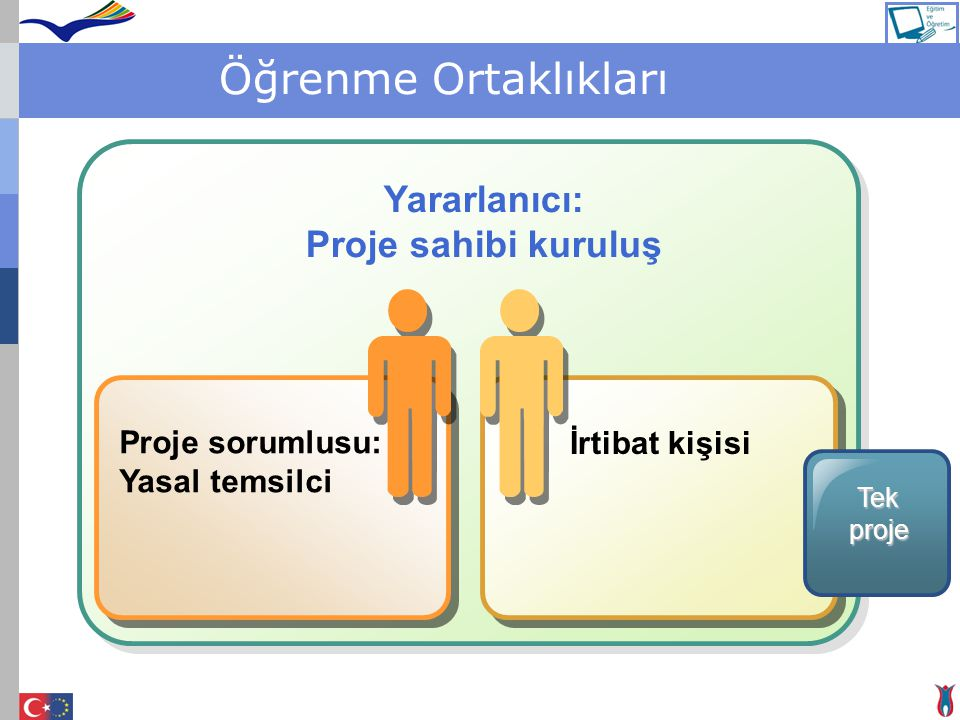 Öğrenme Ortaklıkları Proje sorumlusu: Yasal temsilci İrtibat kişisi Yararlanıcı: Proje sahibi kuruluş Tekproje