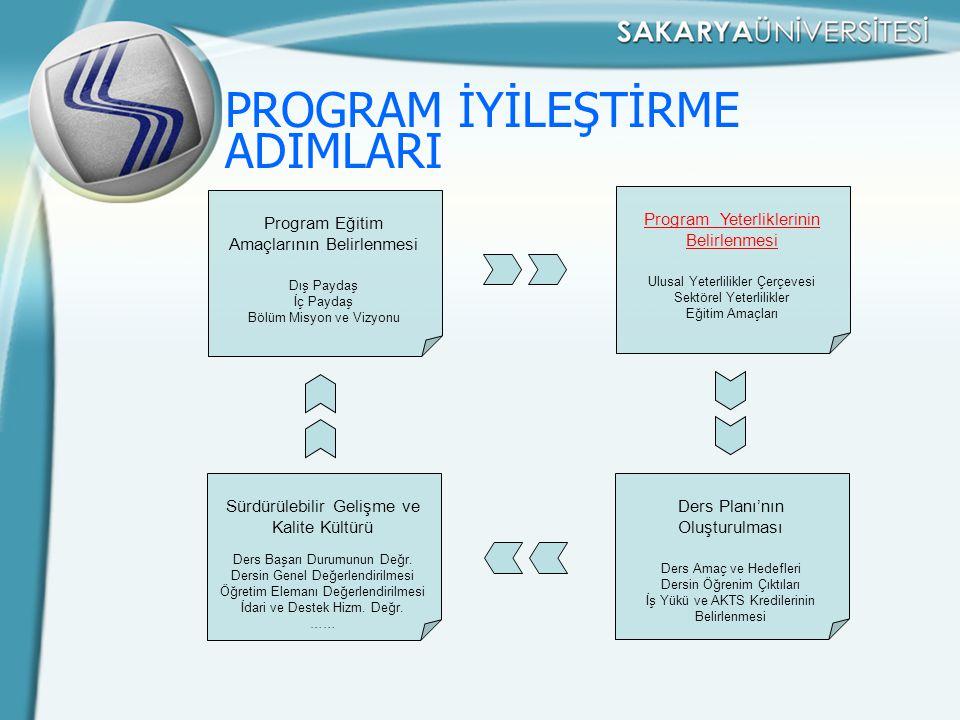 PROGRAM İYİLEŞTİRME ADIMLARI Program Eğitim Amaçlarının Belirlenmesi Dış Paydaş İç Paydaş Bölüm Misyon ve Vizyonu Program Yeterliklerinin Belirlenmesi