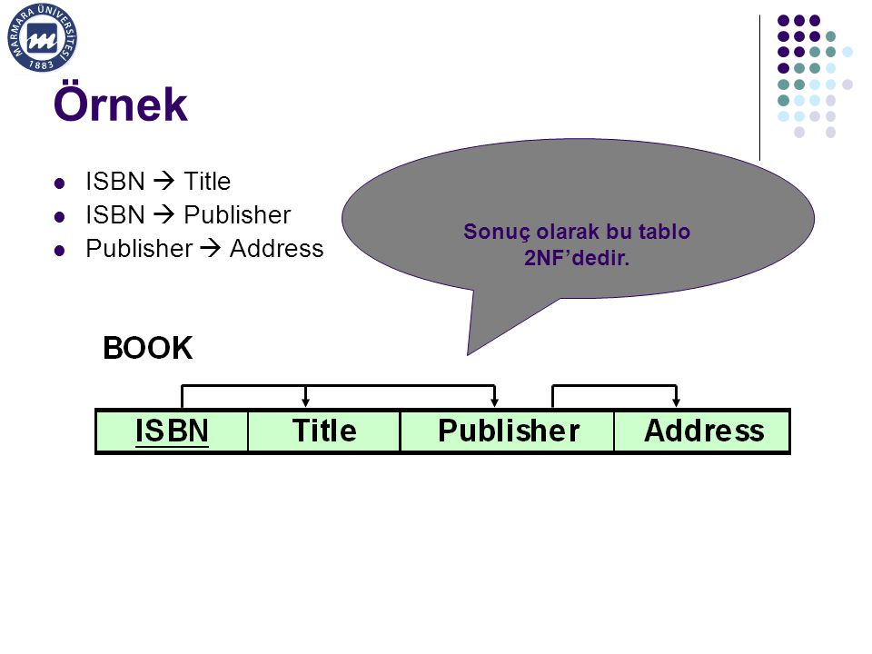 Örnek ISBN  Title ISBN  Publisher Publisher  Address Sonuç olarak bu tablo 2NF'dedir.