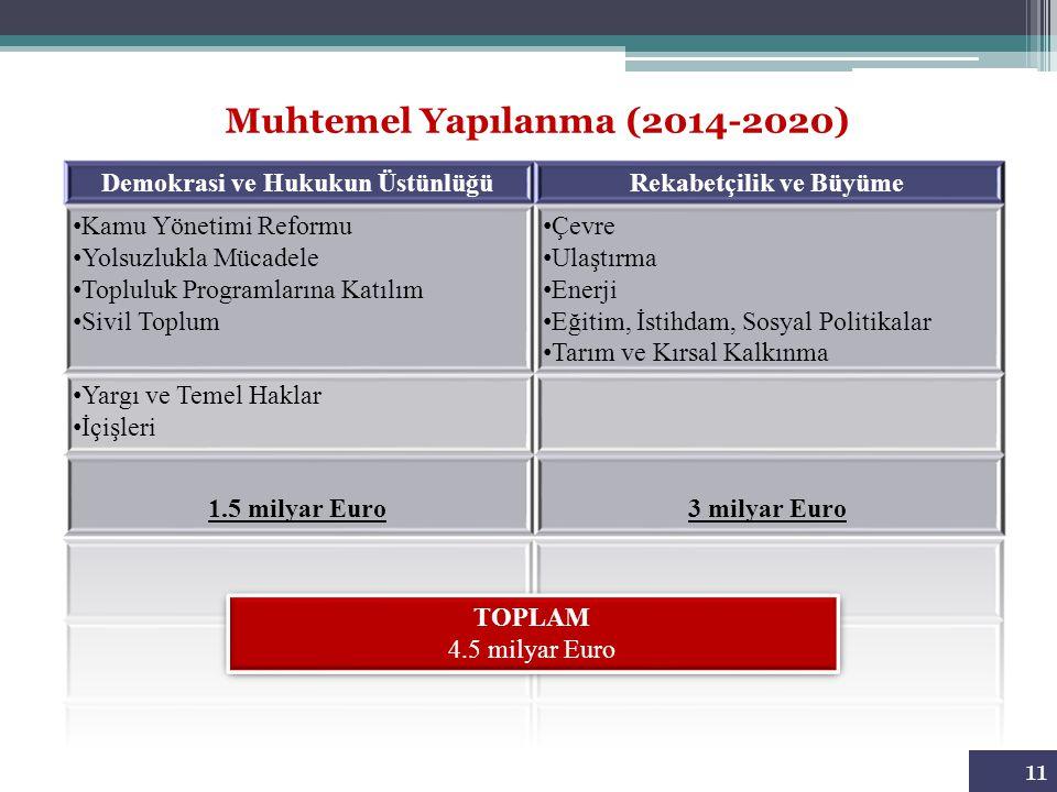 11 Muhtemel Yapılanma (2014-2020) TOPLAM 4.5 milyar Euro TOPLAM 4.5 milyar Euro