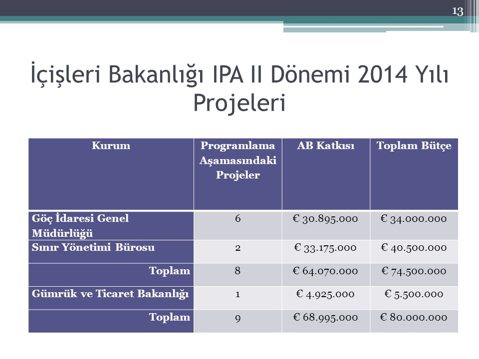 İçişleri Bakanlığı IPA II Dönemi 2014 Yılı Projeleri Kurum Programlama Aşamasındaki Projeler AB KatkısıToplam Bütçe Göç İdaresi Genel Müdürlüğü 6€ 30.