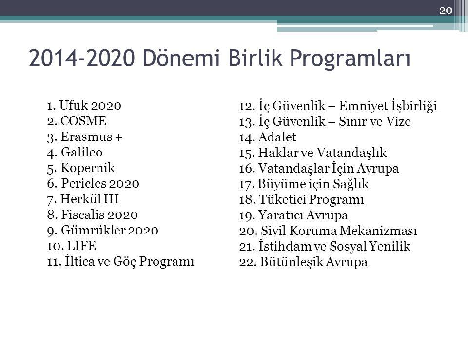 2014-2020 Dönemi Birlik Programları 20 1. Ufuk 2020 2. COSME 3. Erasmus + 4. Galileo 5. Kopernik 6. Pericles 2020 7. Herkül III 8. Fiscalis 2020 9. Gü