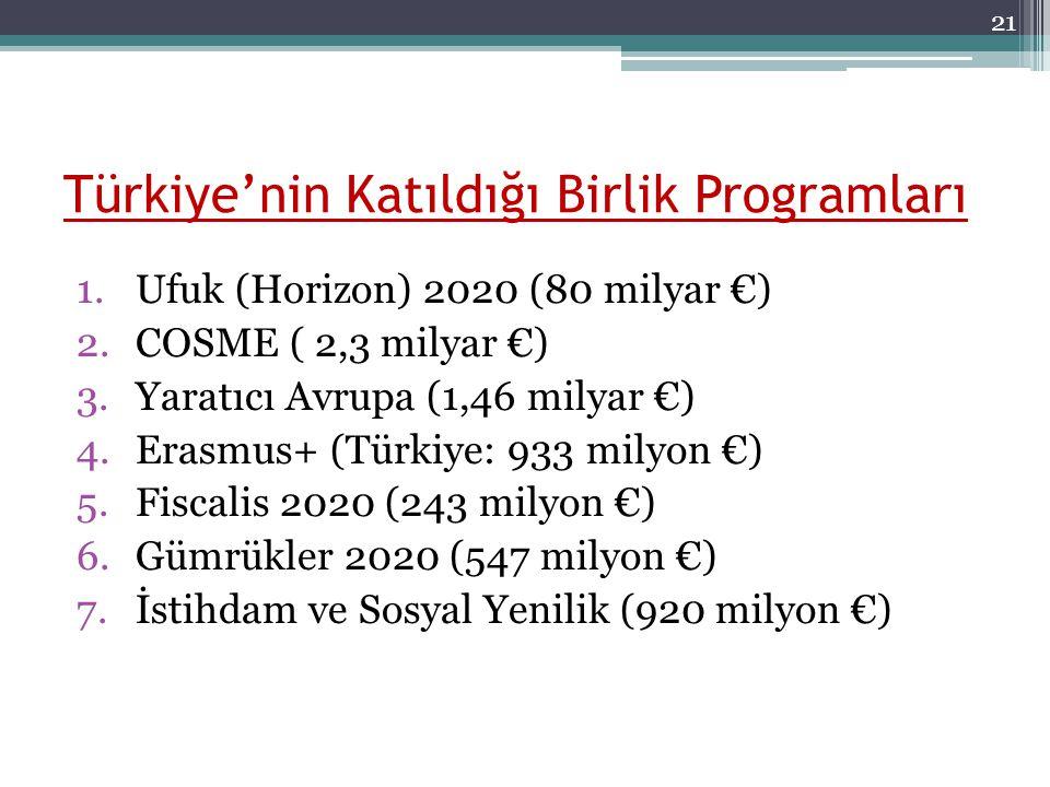 Türkiye'nin Katıldığı Birlik Programları 1.Ufuk (Horizon) 2020 (80 milyar €) 2.COSME ( 2,3 milyar €) 3.Yaratıcı Avrupa (1,46 milyar €) 4.Erasmus+ (Tür
