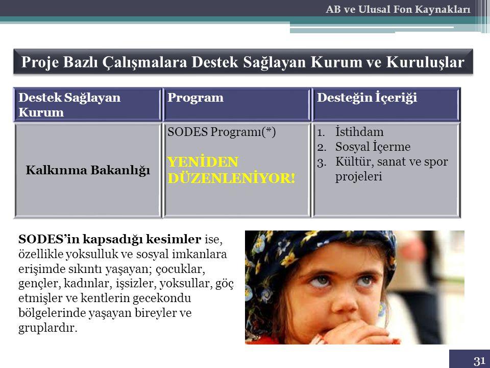 31 Proje Bazlı Çalışmalara Destek Sağlayan Kurum ve Kuruluşlar Destek Sağlayan Kurum ProgramDesteğin İçeriği Kalkınma Bakanlığı SODES Programı(*) YENİ