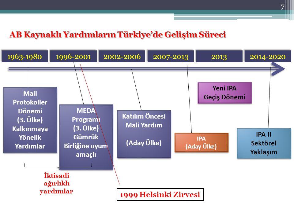 7 AB Kaynaklı Yardımların Türkiye'de Gelişim Süreci 1963-1980 1996-2001 2002-2006 2007-2013 2013 2014-2020 MEDA Programı (3. Ülke) Gümrük Birliğine uy
