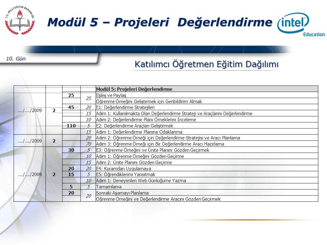 Presented By Harry Mills / PRESENTATIONPRO Modül 5 – Projeleri Değerlendirme Katılımcı Öğretmen Eğitim Dağılımı 10.
