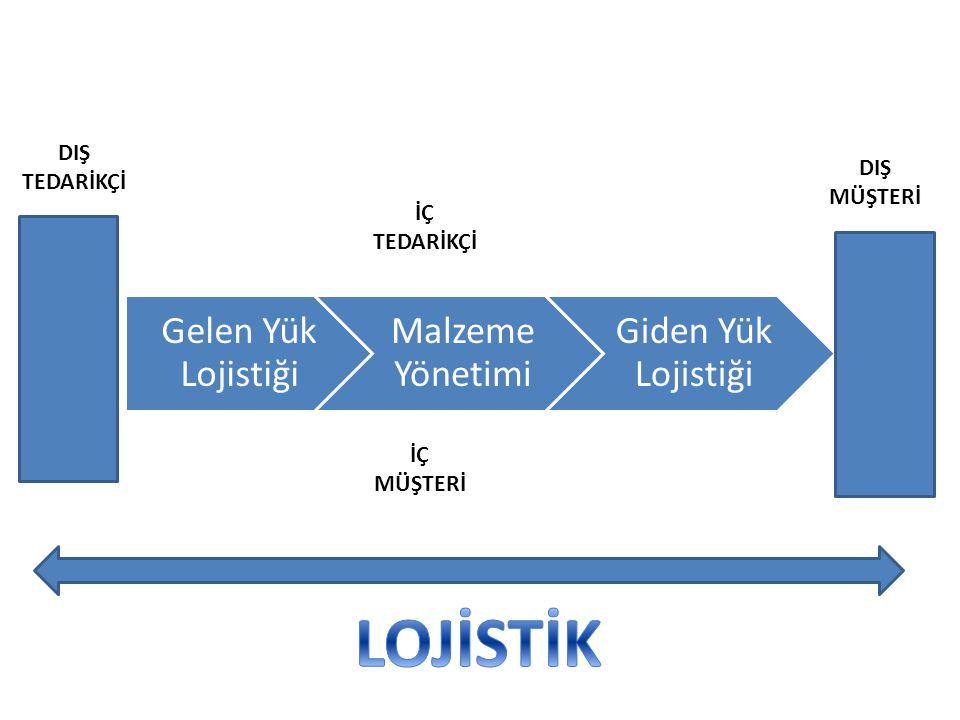 Gelen Yük Lojistiği Malzeme Yönetimi Giden Yük Lojistiği DIŞ TEDARİKÇİ DIŞ MÜŞTERİ İÇ TEDARİKÇİ İÇ MÜŞTERİ