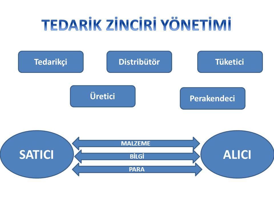 Tedarikçi Üretici Distribütör Perakendeci Tüketici SATICIALICI MALZEME BİLGİ PARA