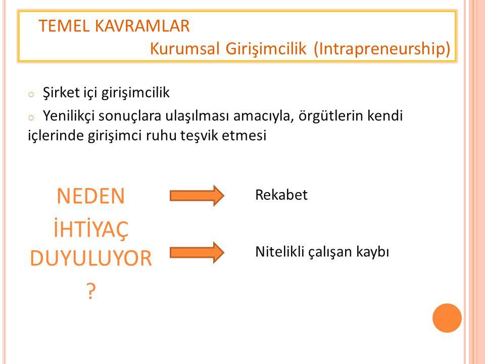 TEMEL KAVRAMLAR Kurumsal Girişimcilik (Intrapreneurship) o Şirket içi girişimcilik o Yenilikçi sonuçlara ulaşılması amacıyla, örgütlerin kendi içlerin